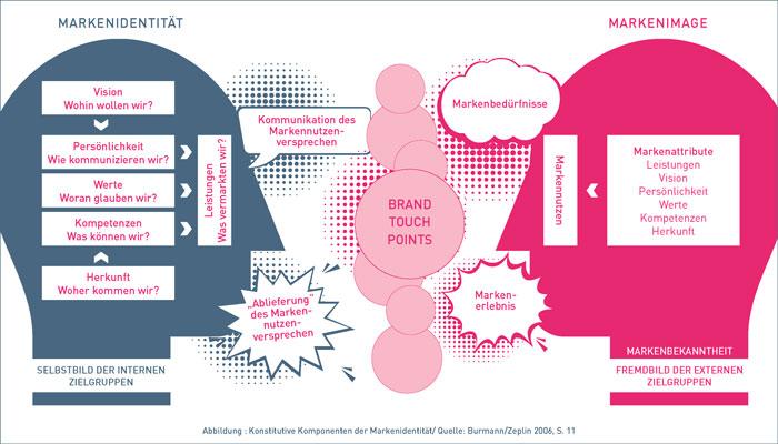thepert-logo-und-markenkommunikation-quelle-konstitutive-komponeneten-der-markenidentitaet-burmann-zeplin-2020